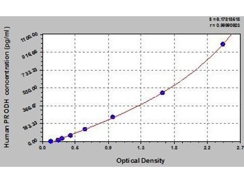 Proline Dehydrogenase (Oxidase) 1 (PRODH) ELISA Kit