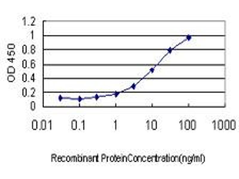 ELISA image for anti-Apolipoprotein M (APOM) (AA 23-189) antibody (ABIN395065)