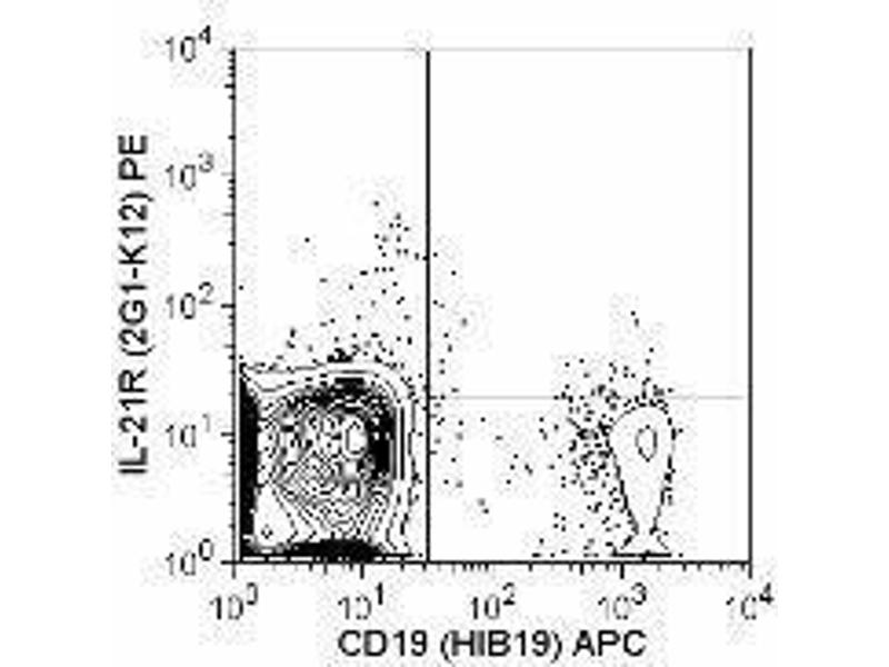 Flow Cytometry (FACS) image for anti-IL21 Receptor antibody (Interleukin 21 Receptor)  (PE) (ABIN2663416)