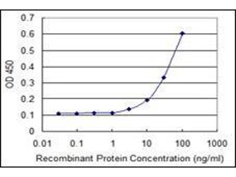 ELISA image for anti-Endoplasmic Reticulum Protein 44 (ERP44) antibody (ABIN955403)