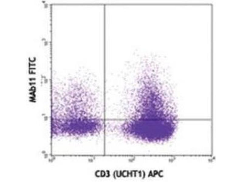 Flow Cytometry (FACS) image for anti-Tumor Necrosis Factor (TNF) antibody (ABIN263068)
