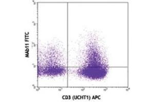 Flow Cytometry (FACS) image for anti-Tumor Necrosis Factor antibody (TNF) (ABIN263068)
