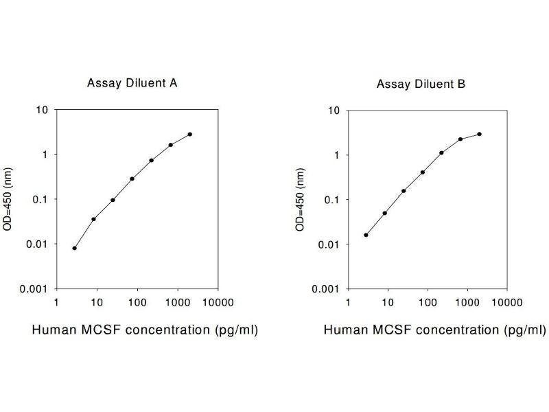 Colony Stimulating Factor 1 (Macrophage) (CSF1) ELISA Kit