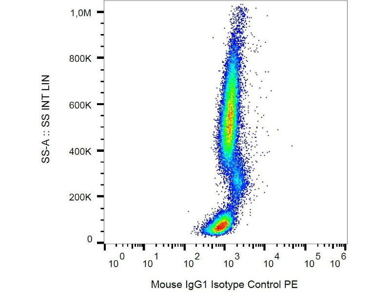 Flow Cytometry (FACS) image for Maus IgG1 isotype control (Biotin) (ABIN810078)