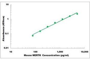 Image no. 1 for C-Mer Proto-Oncogene Tyrosine Kinase (MERTK) ELISA Kit (ABIN2708572)