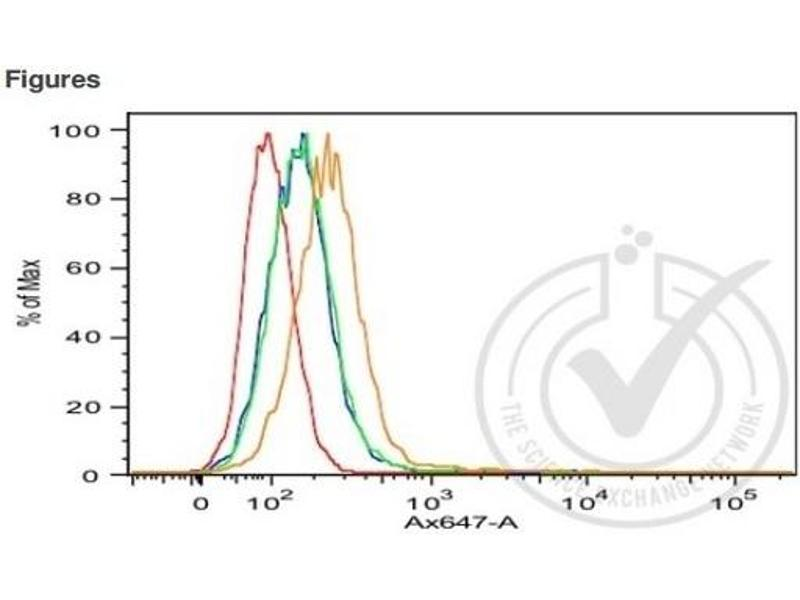 Flow Cytometry (FACS) image for anti-Cadherin 1, Type 1, E-Cadherin (Epithelial) (CDH1) (AA 410-460) antibody (ABIN1387847)