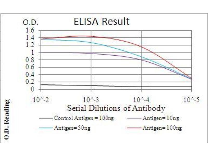 ELISA image for anti-NFKBIA antibody (Nuclear Factor of kappa Light Polypeptide Gene Enhancer in B-Cells Inhibitor, alpha) (AA 150-291) (ABIN5542657)