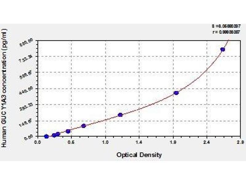 Guanylate Cyclase 1, Soluble, alpha 3 (GUCY1A3) ELISA Kit