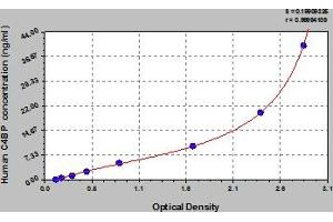 Image no. 1 for Complement Component 4 Binding Protein, alpha (C4BPA) ELISA Kit (ABIN6973975)