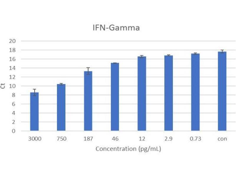 Interferon gamma (IFNG) IQ-ELISA Kit (2)