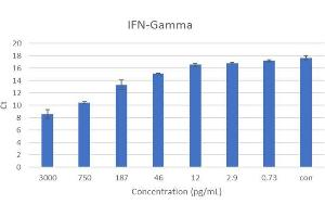 ELISA image for Interferon gamma (IFNG) ELISA Kit (ABIN5680028)