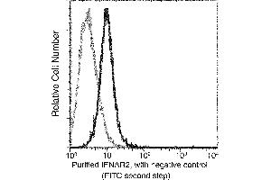 Flow Cytometry (FACS) image for anti-Interferon alpha/beta Receptor 2 (IFNAR2) (AA 1-243) antibody (ABIN1996557)