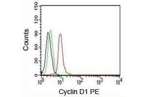 Flow Cytometry (FACS) image for anti-Cyclin D1 antibody (CCND1) (ABIN3026634)