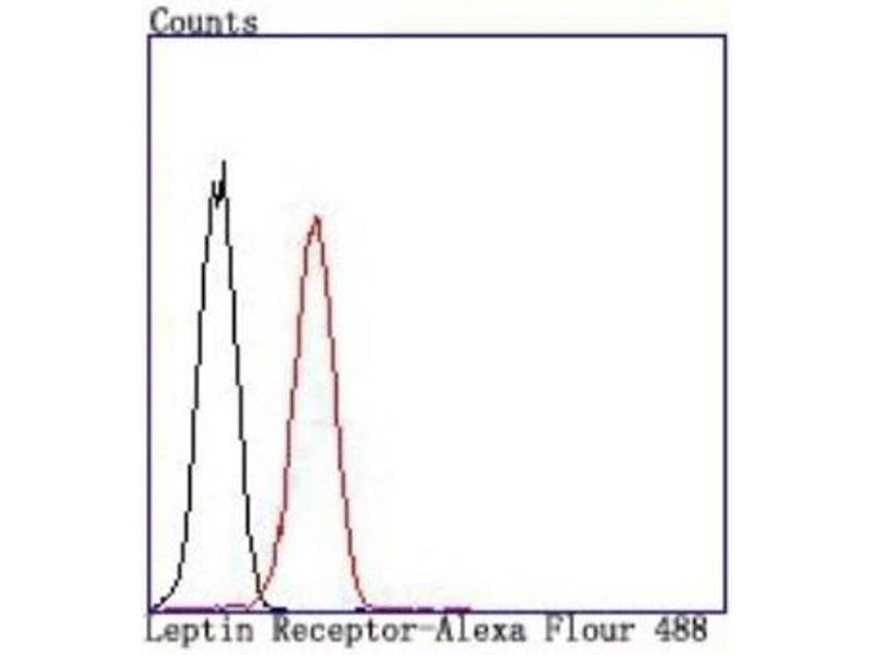 Flow Cytometry (FACS) image for anti-Leptin Receptor (LEPR) (AA 1-250) antibody (ABIN5948803)