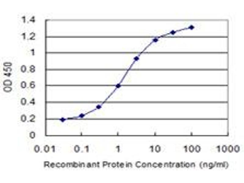 ELISA image for anti-X-Linked Inhibitor of Apoptosis (XIAP) (AA 51-150), (partial) antibody (ABIN513404)