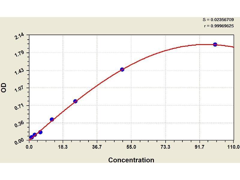 ELISA image for Complement Factor B (CFB) ELISA Kit (ABIN1114331)