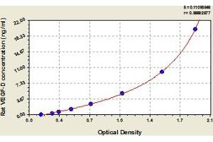 Image no. 1 for C-Fos Induced Growth Factor (Vascular Endothelial Growth Factor D) (Figf) ELISA Kit (ABIN6973663)