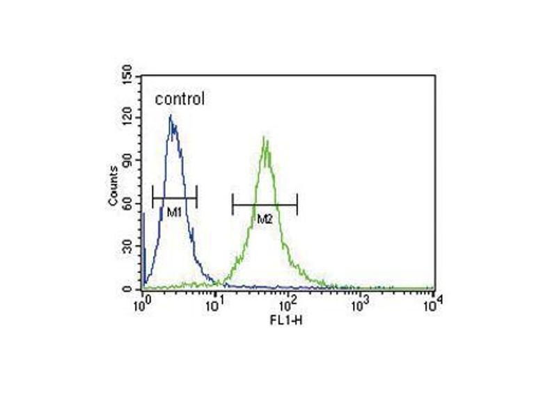 Flow Cytometry (FACS) image for anti-IL1RN antibody (Interleukin 1 Receptor Antagonist) (ABIN2487930)