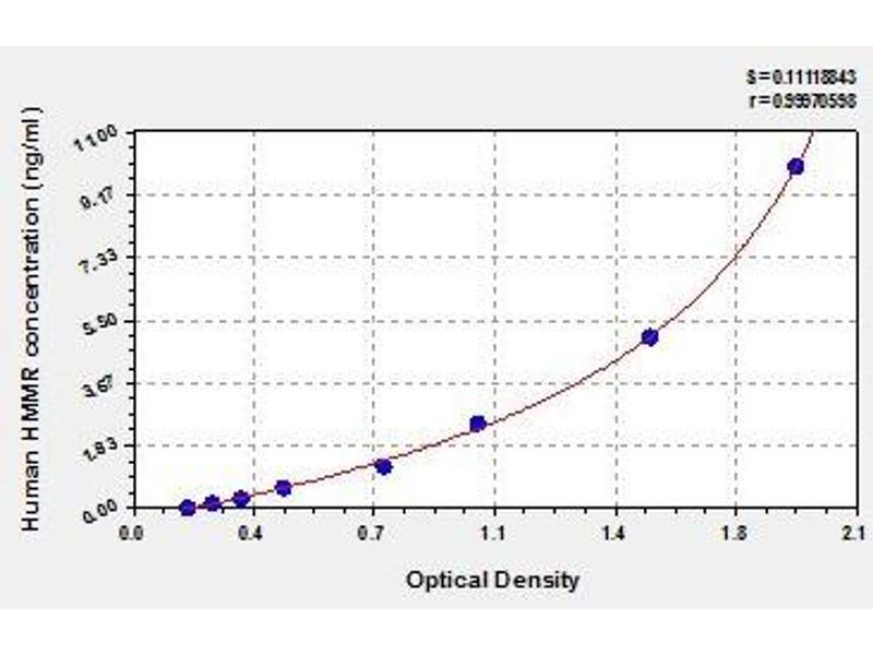 Hyaluronan-Mediated Motility Receptor (RHAMM) (HMMR) ELISA Kit