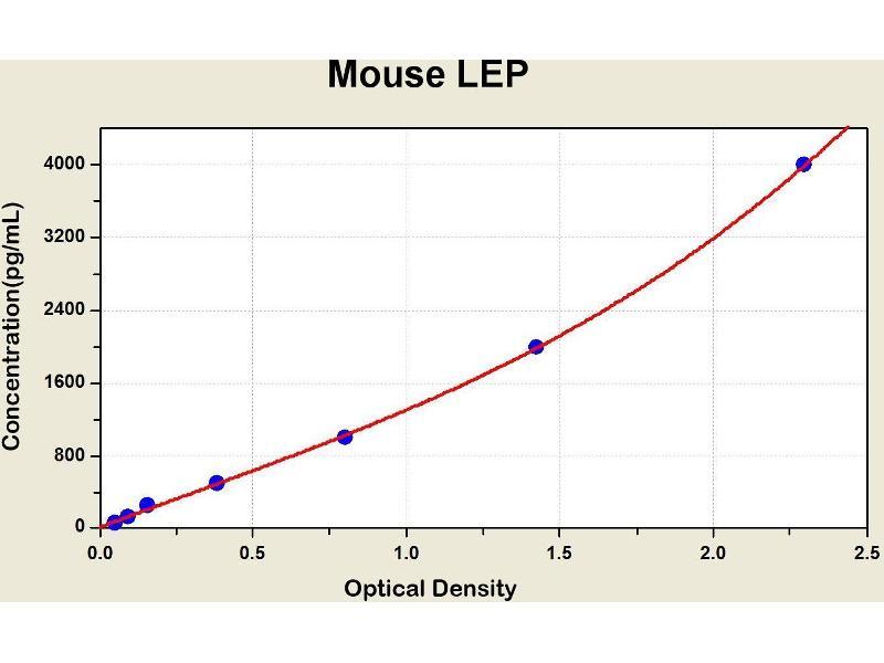 ELISA image for Leptin (LEP) ELISA Kit (ABIN1115745)