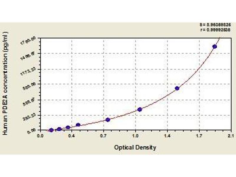 phosphodiesterase 2A, CGMP-Stimulated (PDE2A) ELISA Kit