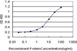 Image no. 1 for anti-Polymerase (RNA) III (DNA Directed) Polypeptide D, 44kDa (POLR3D) (AA 296-395) antibody (ABIN560086)