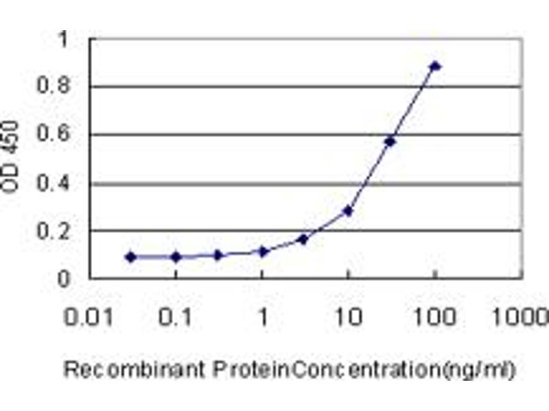 ELISA image for anti-Peroxiredoxin 1 (PRDX1) (AA 1-199), (full length) antibody (ABIN562097)