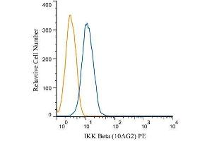 Flow Cytometry (FACS) image for anti-IKBKB antibody (Inhibitor of kappa Light Polypeptide Gene Enhancer in B-Cells, Kinase beta) (ABIN252473)