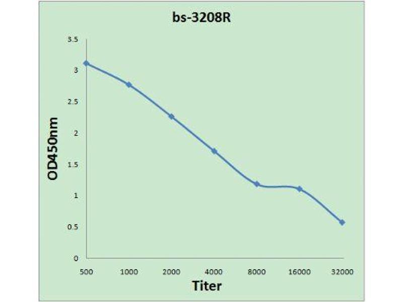 ELISA image for anti-Tyrosine-Protein Kinase JAK3 (JAK3) (AA 971-990), (pTyr980), (pTyr981) antibody (ABIN742883)