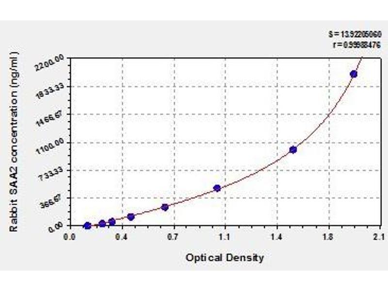 Serum Amyloid A2 (SAA2) ELISA Kit