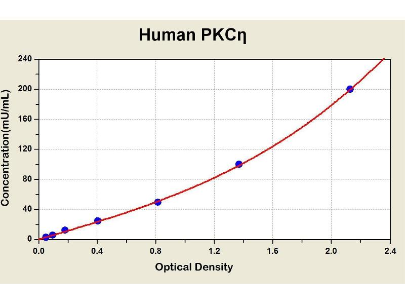 Protein Kinase C, eta (PRKCH) ELISA Kit