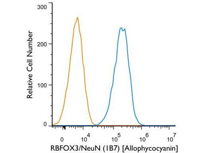 Flow Cytometry (FACS) image for anti-RNA Binding Protein, Fox-1 Homolog (C. Elegans) 3 (RBFOX3) (N-Term) antibody (APC) (ABIN4349556)