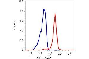 Flow Cytometry (FACS) image for anti-Integrin, alpha X (Complement Component 3 Receptor 4 Subunit) (ITGAX) antibody (PE) (ABIN302039)