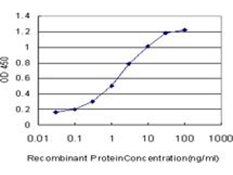 ELISA image for anti-Calpain S1 antibody (Calpain, Small Subunit 1) (AA 172-260) (ABIN560162)