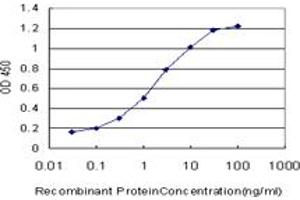 ELISA image for anti-Calpain, Small Subunit 1 (CAPNS1) (AA 172-260), (partial) antibody (ABIN560162)