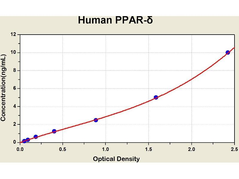Peroxisome Proliferator-Activated Receptor delta (PPARD) ELISA Kit