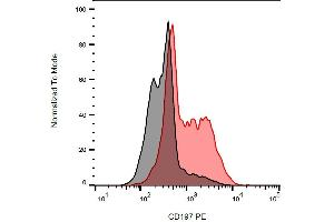 Flow Cytometry (FACS) image for anti-Chemokine (C-C Motif) Receptor 7 (CCR7) antibody (PE) (ABIN1981861)