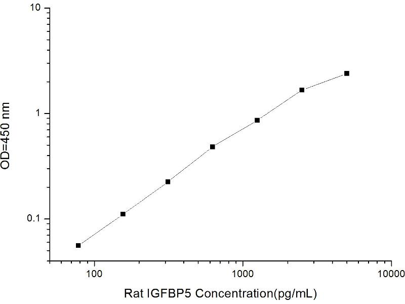 Insulin-Like Growth Factor Binding Protein 5 (IGFBP5) ELISA Kit (2)