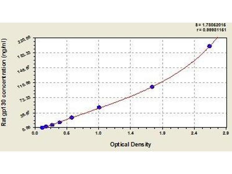 Interleukin 6 Signal Transducer (Gp130, Oncostatin M Receptor) (IL6ST) ELISA Kit