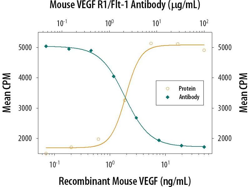 Neutralization (Neut) image for anti-Fms-Related tyrosine Kinase 1 (Vascular Endothelial Growth Factor/vascular Permeability Factor Receptor) (FLT1) (AA 27-759) antibody (ABIN5013029)