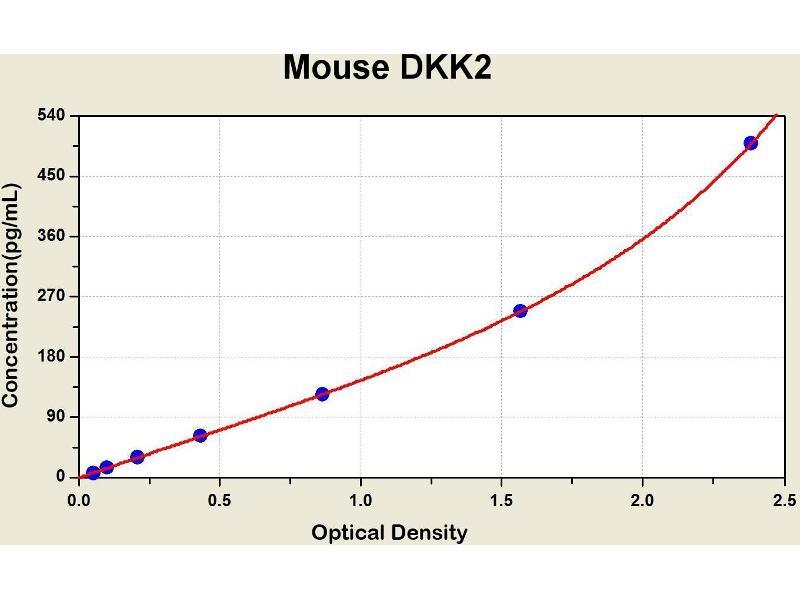 Dickkopf 2 Homolog (Xenopus Laevis) (DKK2) ELISA Kit