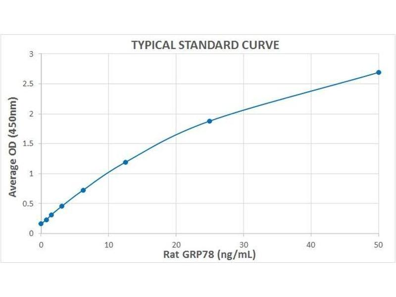 Heat Shock 70kDa Protein 5 (Glucose-Regulated Protein, 78kDa) (HSPA5) ELISA Kit (2)