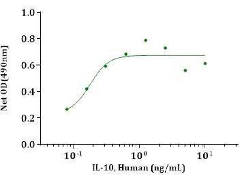 Image no. 2 for Interleukin 10 (IL10) (AA 19-178) (Active) protein (ABIN2018051)