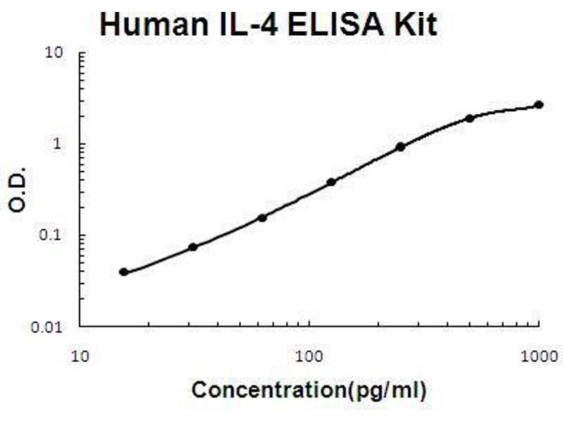 Interleukin 4 (IL4) ELISA Kit