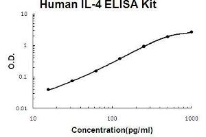 Image no. 1 for Interleukin 4 (IL4) ELISA Kit (ABIN411299)