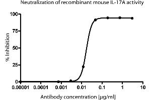 ELISA image for anti-Interleukin 17A (IL17A) antibody (ABIN1177292)