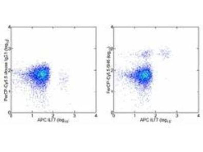 Flow Cytometry (FACS) image for anti-IL3RA antibody (Interleukin 3 Receptor, alpha (Low Affinity)) (ABIN269380)