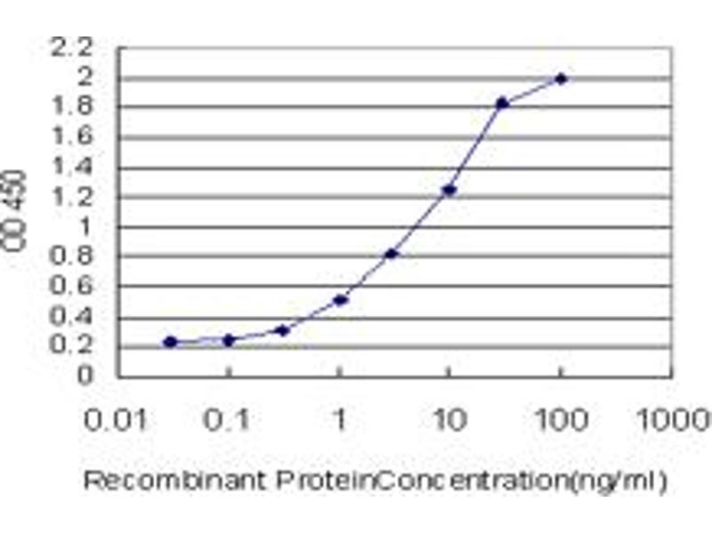 ELISA image for anti-Cyclin-Dependent Kinase 2 (CDK2) (AA 211-298), (partial) antibody (ABIN560288)