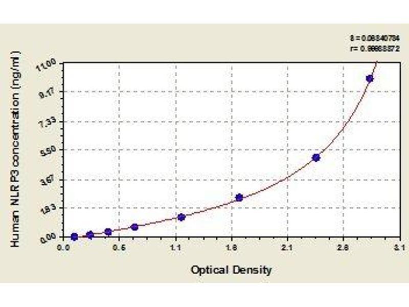 NLR Family, Pyrin Domain Containing 3 (NLRP3) ELISA Kit