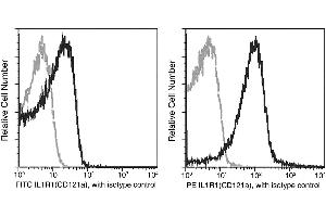 Flow Cytometry (FACS) image for anti-IL1R1 antibody (Interleukin 1 Receptor, Type I) (AA 1-352) (FITC) (ABIN2692422)